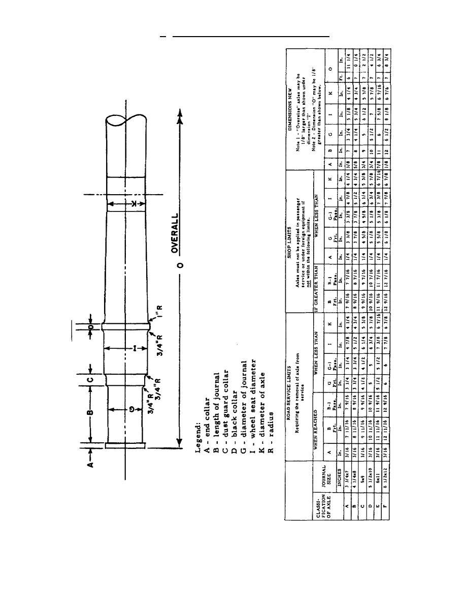 Table II  Black Collar Freight Car Axle Dimensions - TR06550062