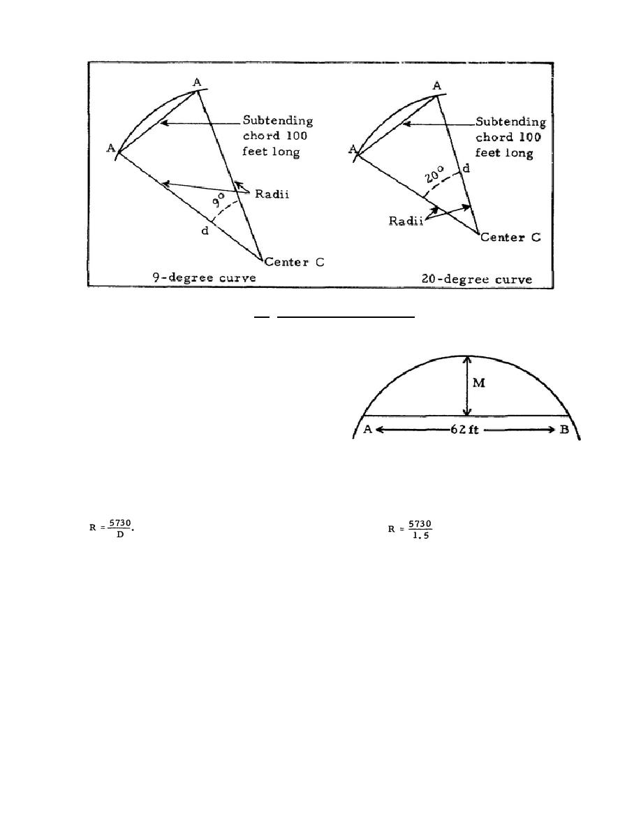 What is the equation for radius